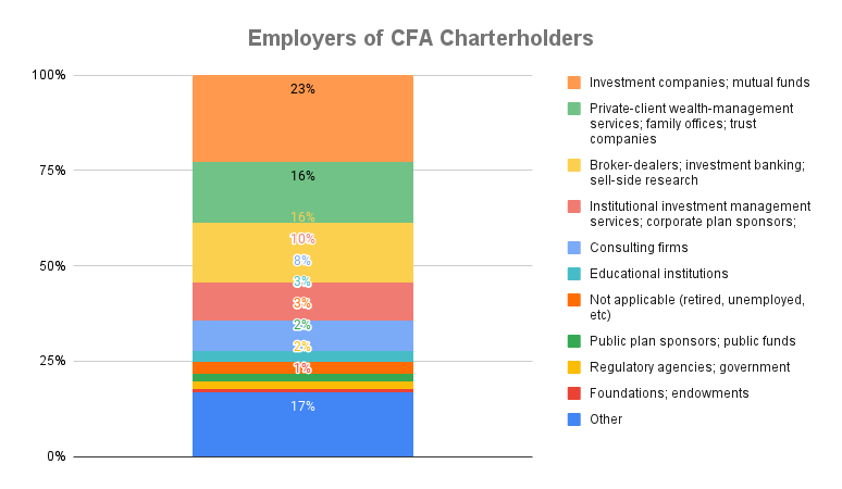 What Is CFA Good For? A Quick Look at Employers and Job Roles 2