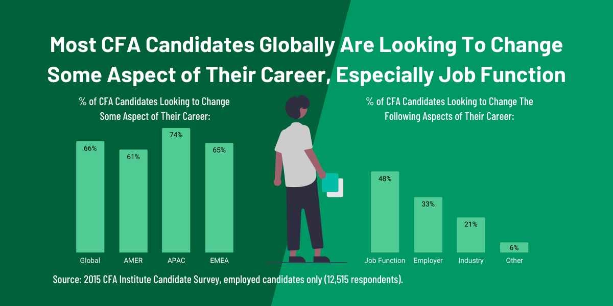 CFA Candidate Job Change Preferences