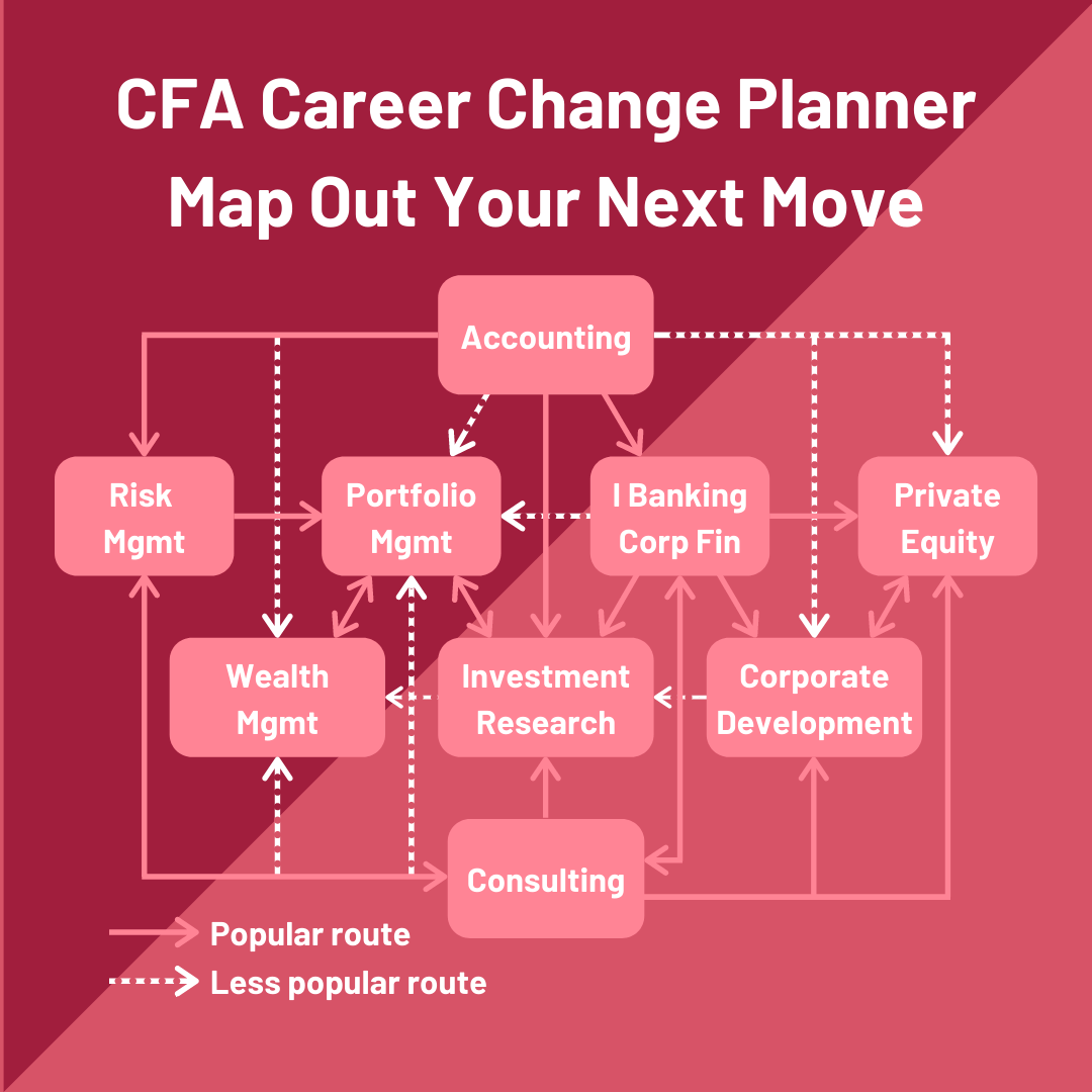 CFA Career Change Planner Finance Switch Jobs Infographic