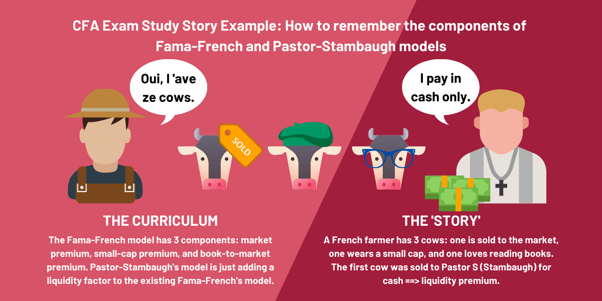 This image explains how to remember the Fama French Pastor Stambaugh model components by making a story (memory technique)