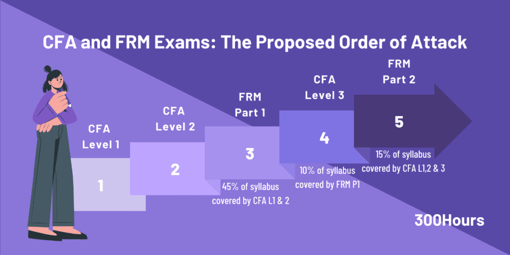 cfa and frm study order