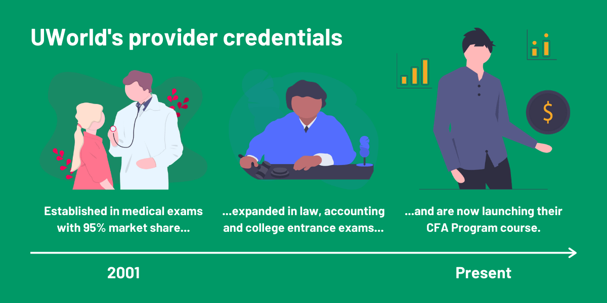 UWorld CFA Provider Credentials