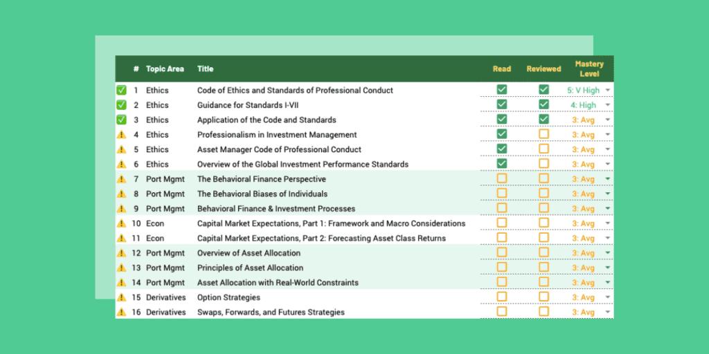 CFA Study Plan: Readings List