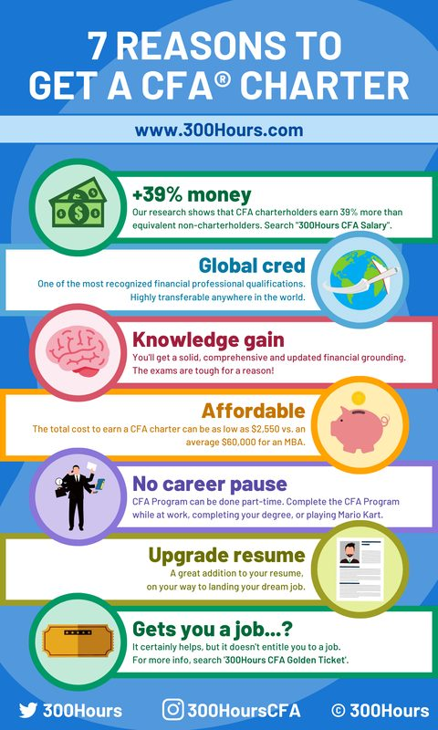 CFA charter benefits advantages