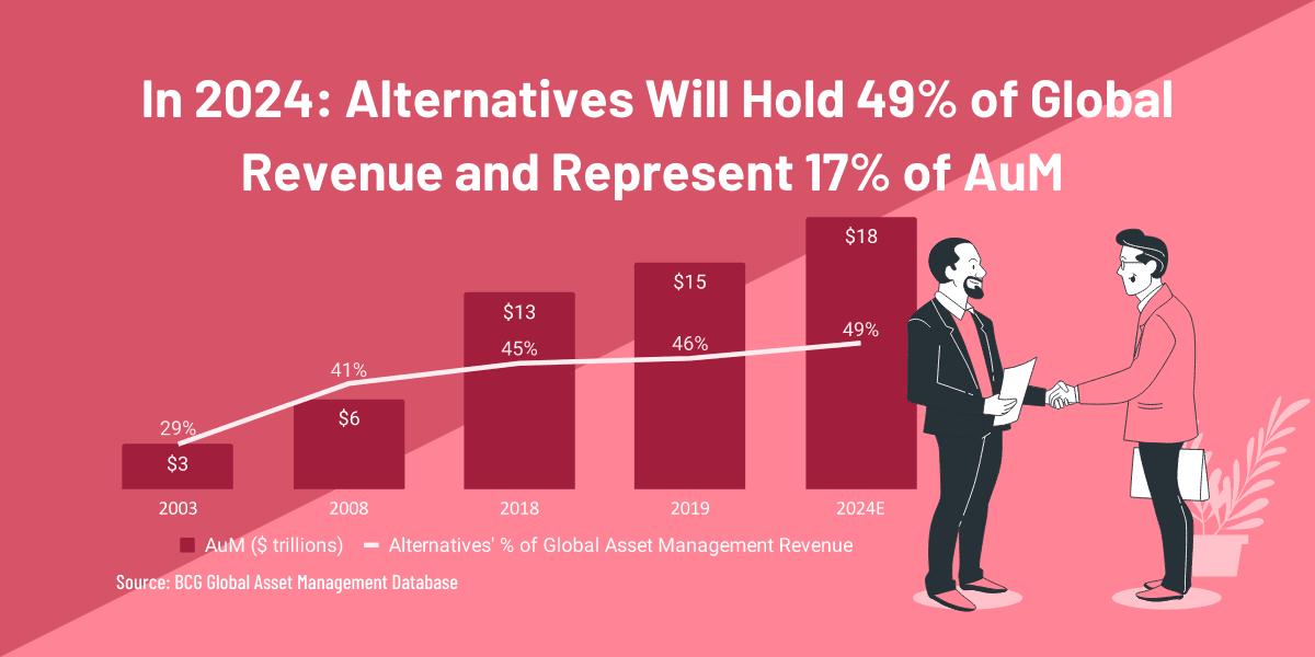Alternative Investments asset under management AUM revenue growth BCG