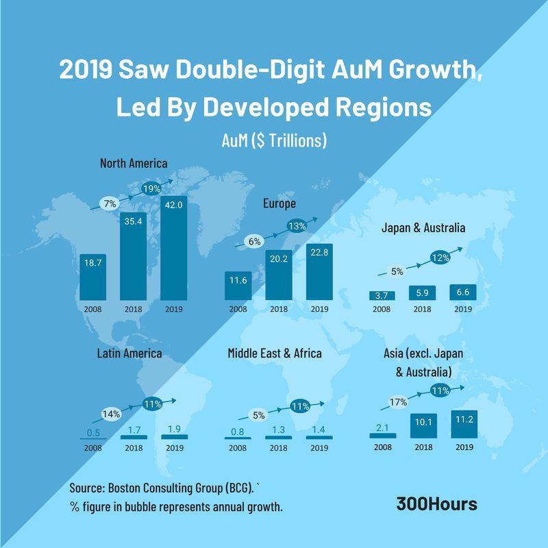 global asset management AuM growth geographic split region BCG
