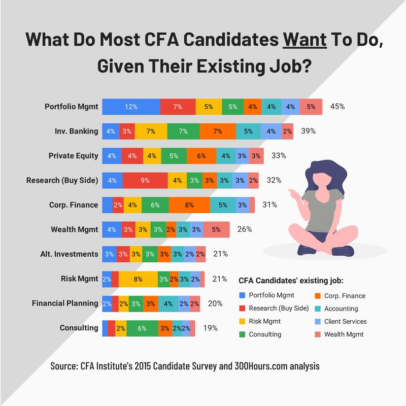 CFA candidates current desired target job sector career