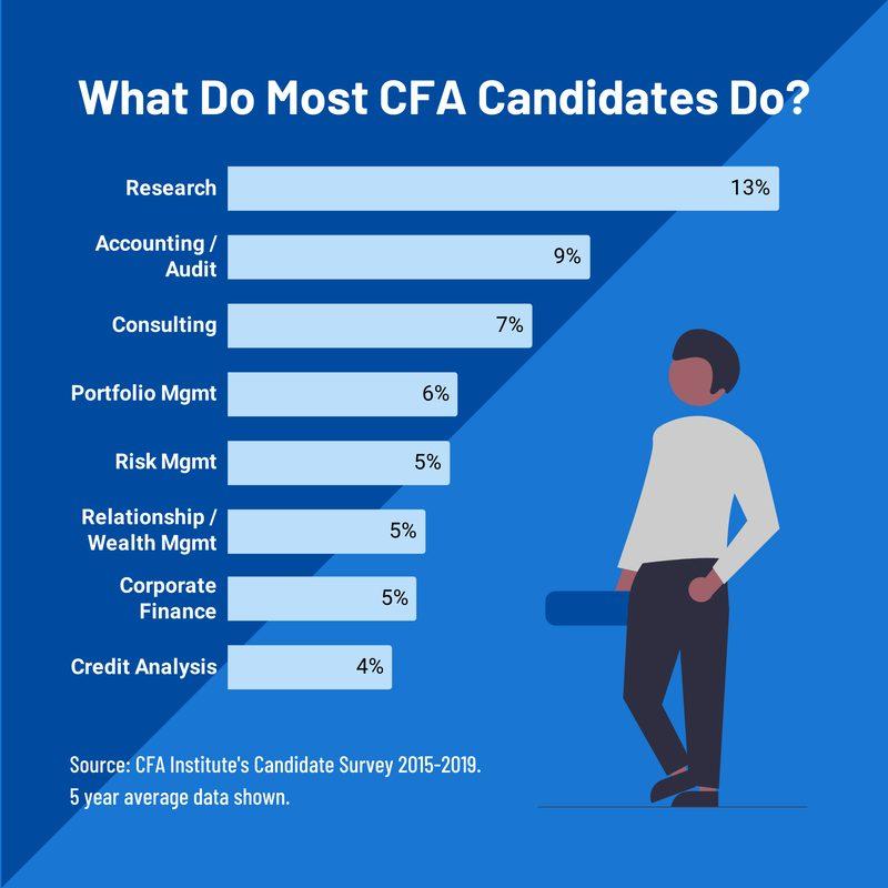 What do CFA candidates do job profile