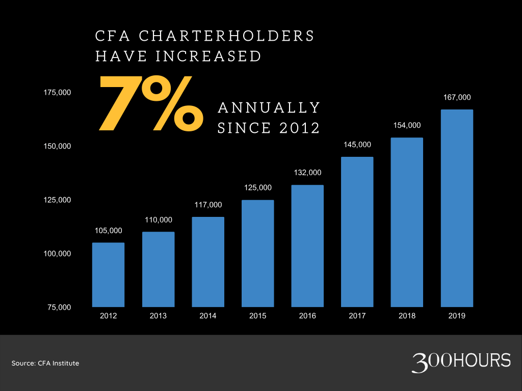 CFA charterholders have increased 7% annually since 2012