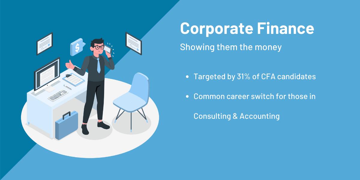 CFA corporate finance