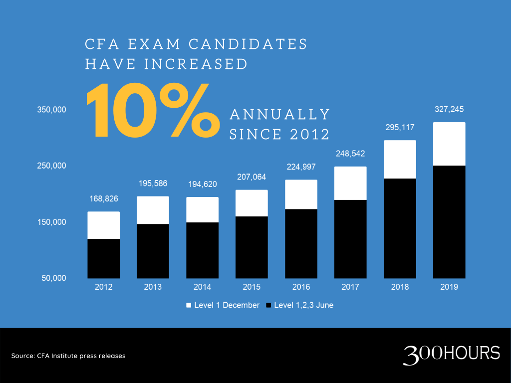 CFA charterholders have increased 10% annually since 2012, currently more than 300,000