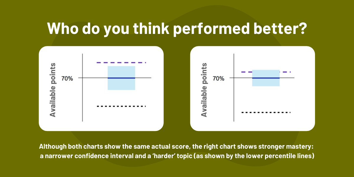CFA Exam Results Charts: Who Performed Better