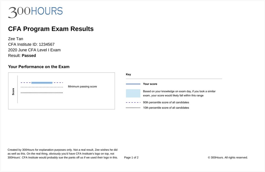 CFA Exam Results Sample Page 1: Results Summary