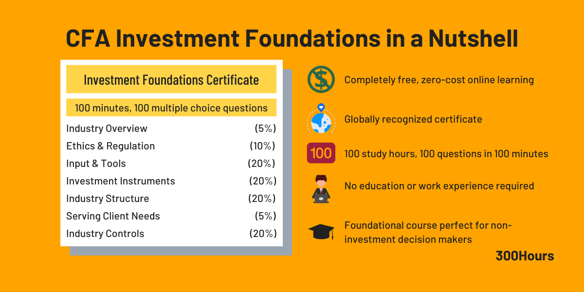Summary of CFA Investment Foundations Certificate