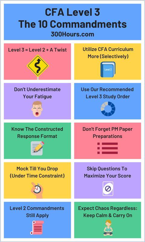 Infographic describing CFA Level 3 tips, advice & strategy for preparation