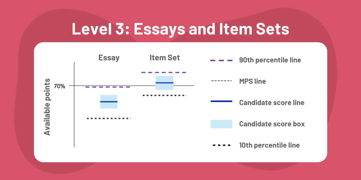 CFA Exam Results Charts: Level 3 Essay and Item Sets