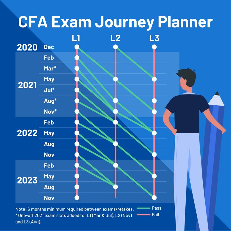 Plan your CFA registration path with our journey planner tool infographic