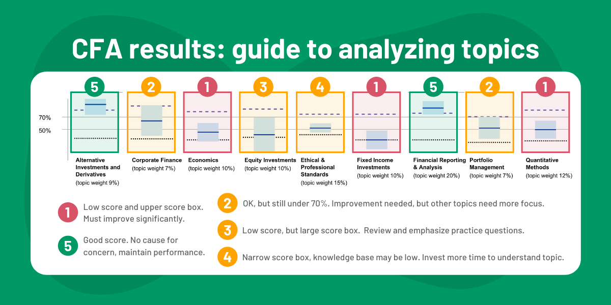 CFA Exam Results Charts: Guide to Analyzing Topics