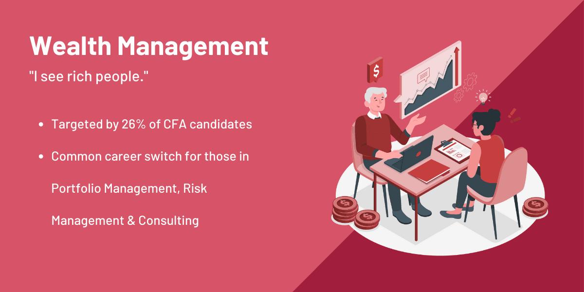 CFA Wealth Management