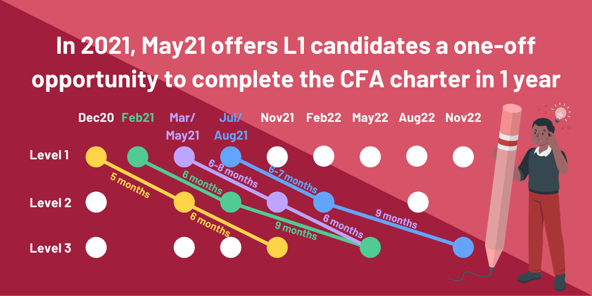 CFA Fast Track Plans shows you which CFA Level 1 registration is the fastest route to complete CFA exams