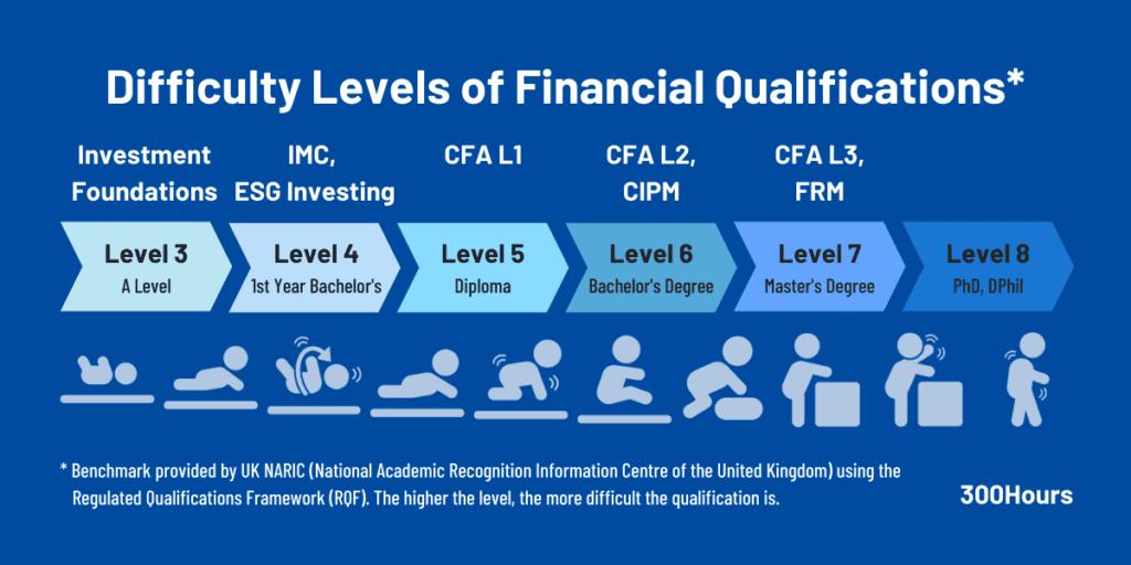 cfa difficulty comparison financial designation