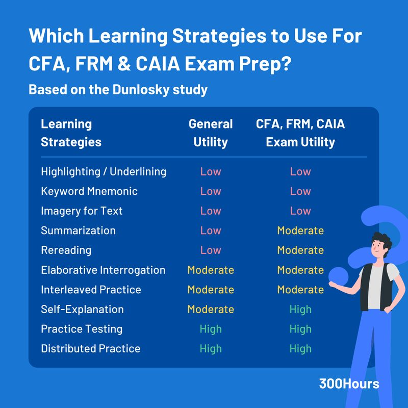 How To Study Effectively: Proven Methods That Work for CFA, FRM & CAIA Exams 2