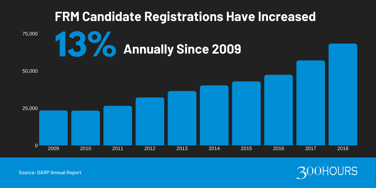 FRM Exam Candidate Registration Numbers Since 2009