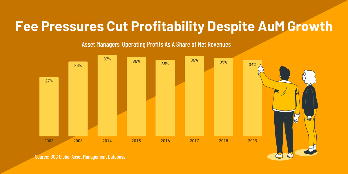 Global asset manager profitability margin BCG