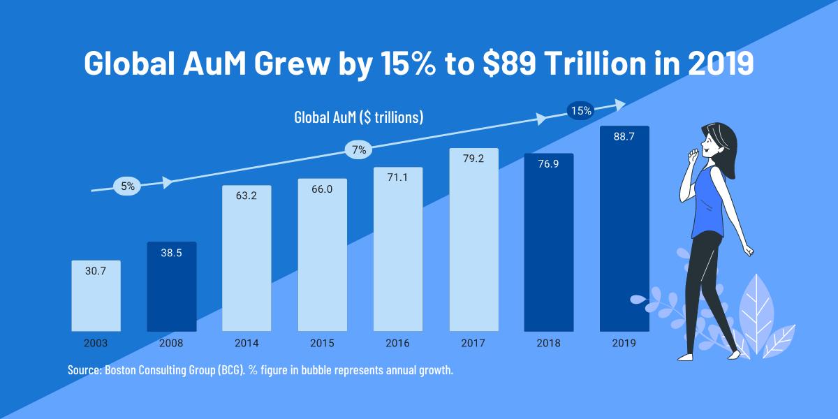 global asset management AuM growth BCG