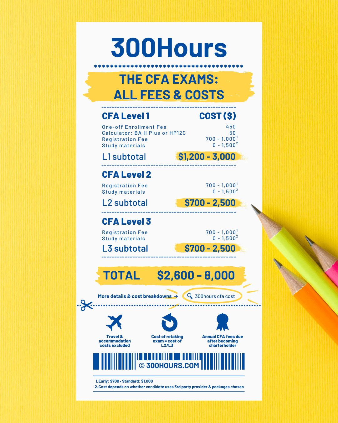 cfa exam cost and fees infographic