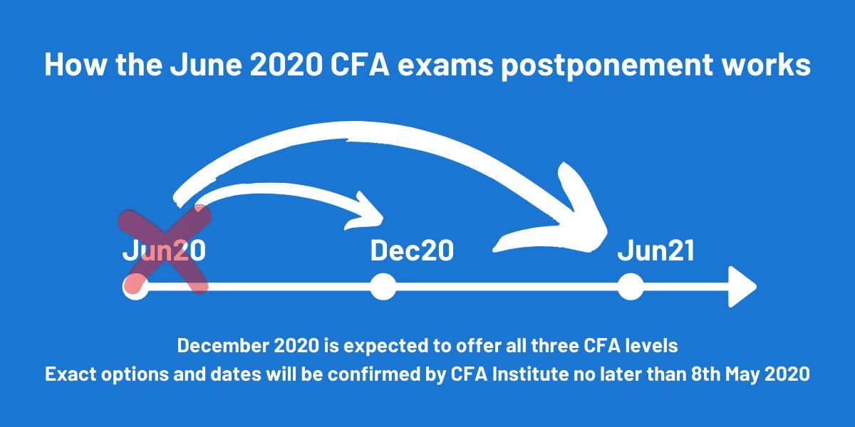 How the June 2020 CFA exams postponement will work