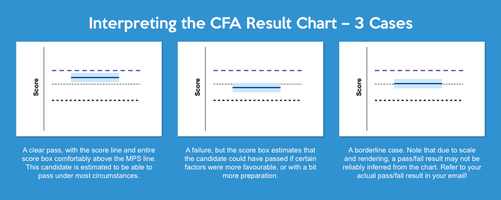 examples of how to interpret and read the CFA results charts