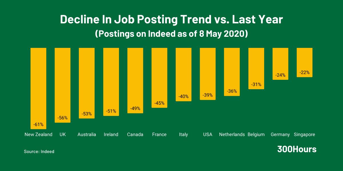 COVID-19 Pandemic Impact on Global Job Postings
