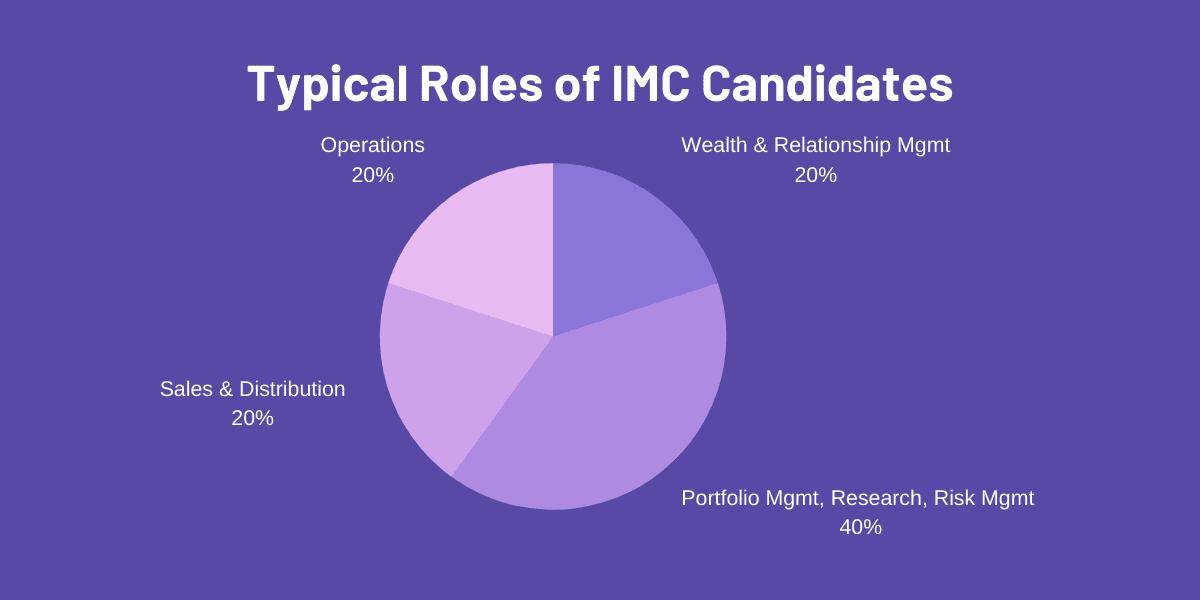 Investment Management Certificate (IMC) exam candidate profile job roles