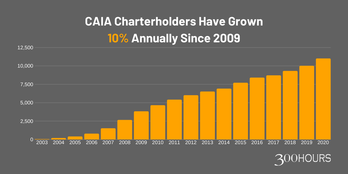 Number of CAIA charterholders members since 2003