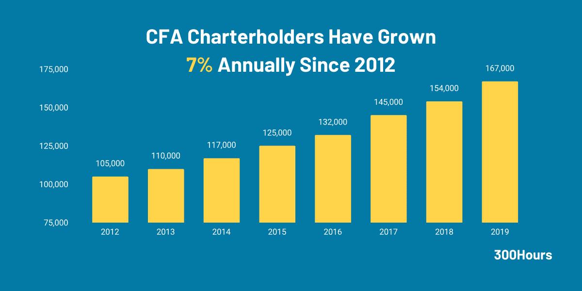 What is the cfa exams? Number of CFA charterholders worldwide