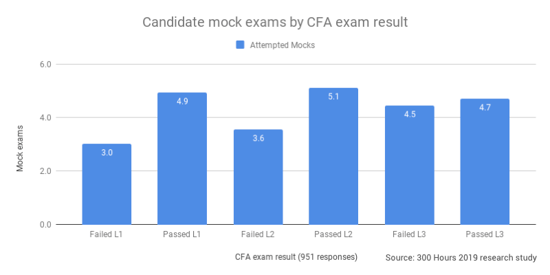 Chart: Passing candidates do more CFA mock exams