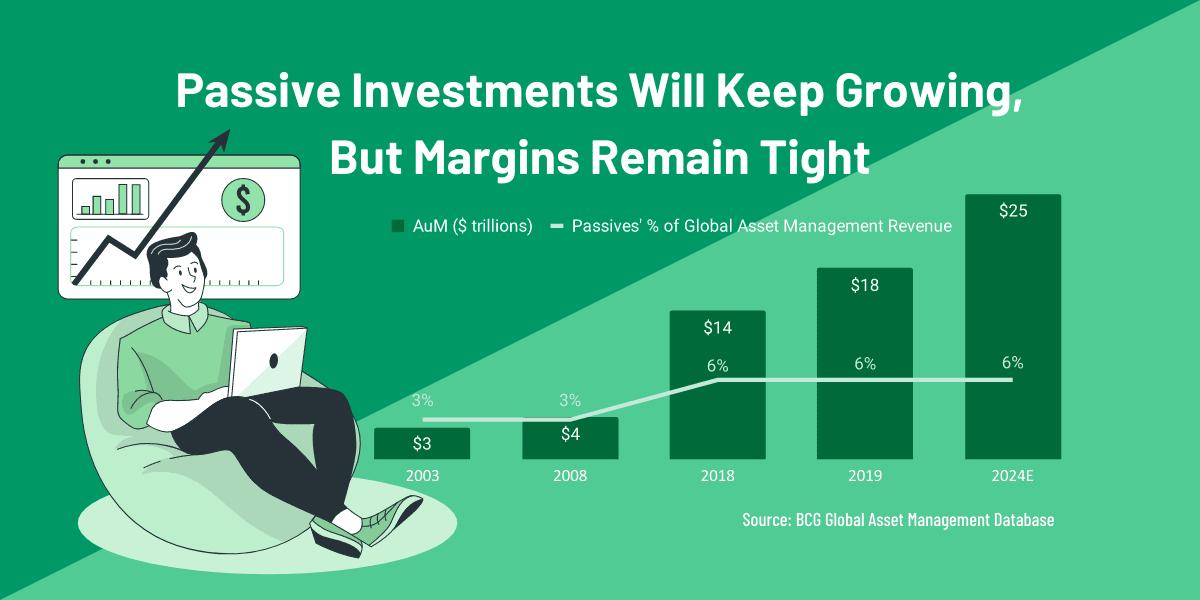 Passive Investments asset under management AUM revenue growth