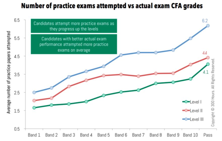 how many cfa mock exam attempted vs actual CFA results