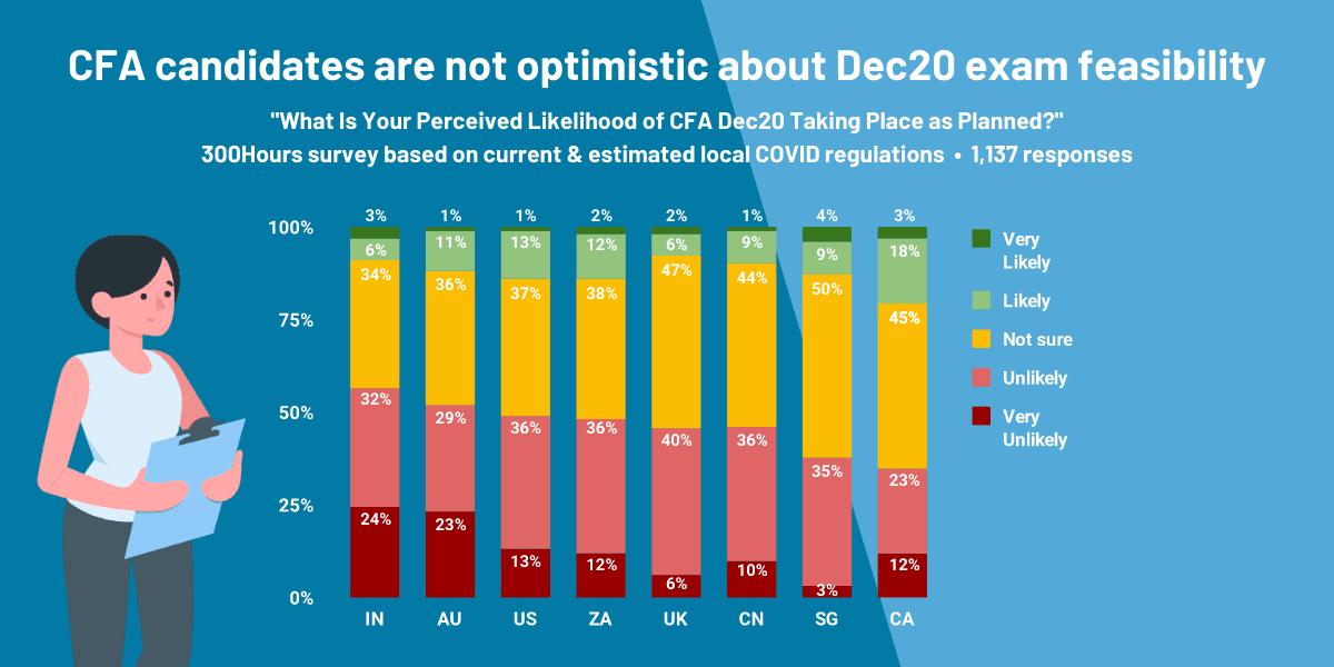 CFA Dec20 or 2021: Likelihood of Dec20 Cancelled or Postponed