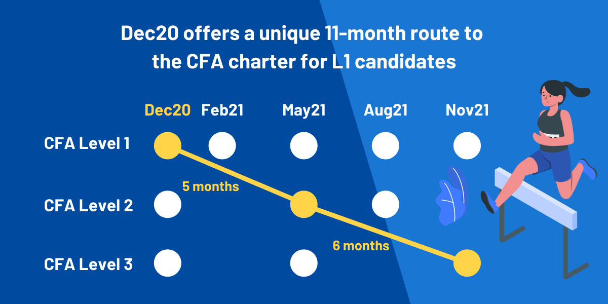 CFA Dec20 or 2021: 11 month CFA Charter via Dec20