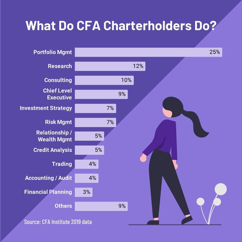 What do CFA charterholders do