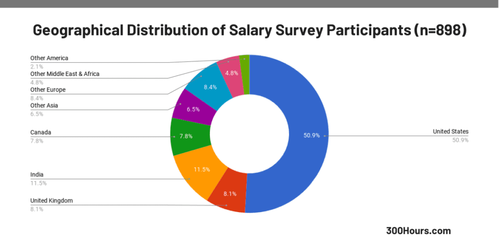 300Hours CFA salary survey participants geographical distribution