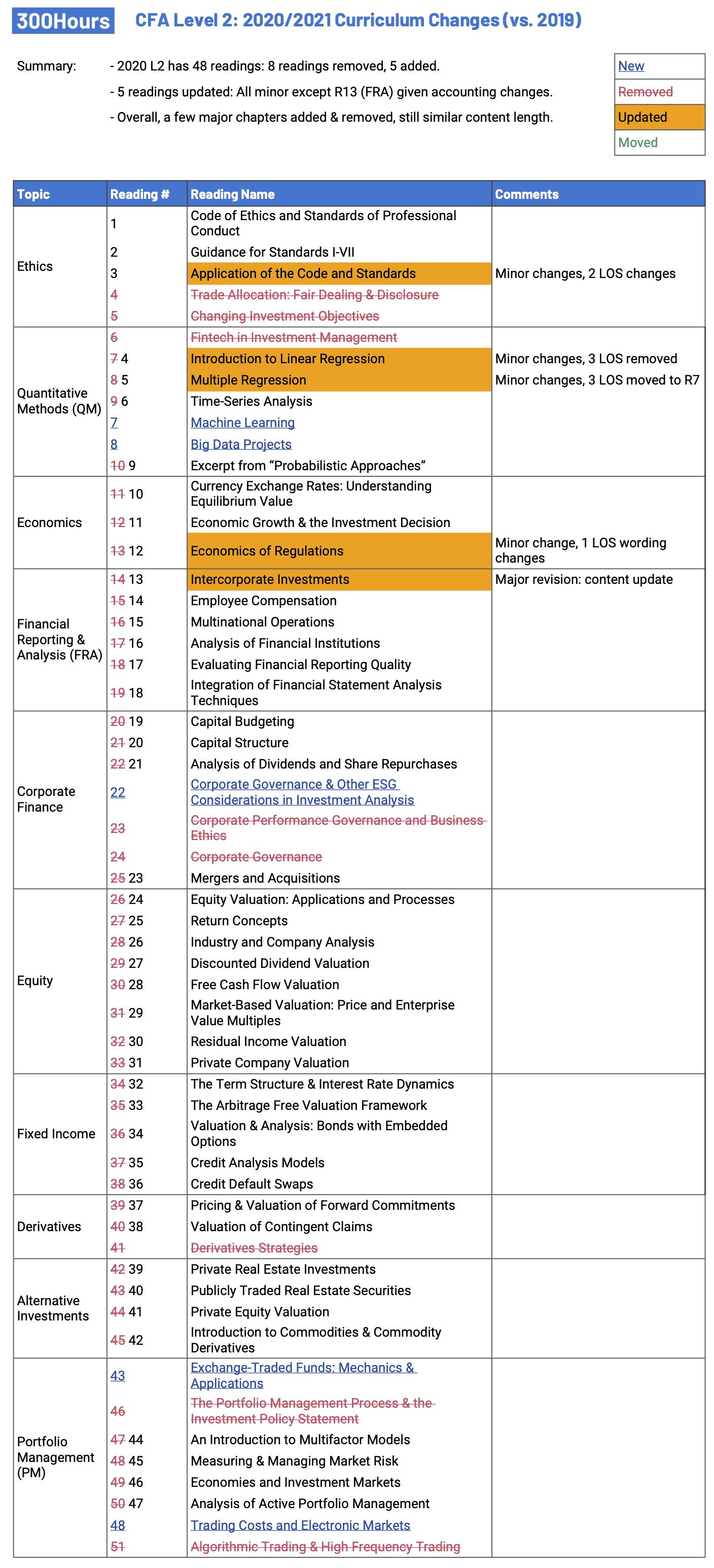 CFA Level 2 Curriculum Changes Summary