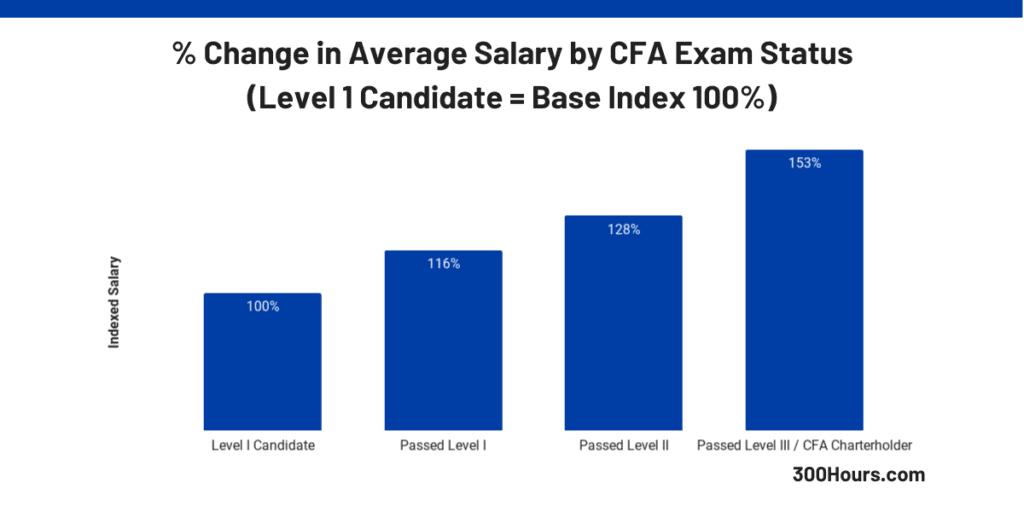 Change in average CFA Salary by CFA exam status candidates charterholders