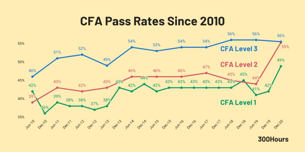 cfa exam pass rates since 2010