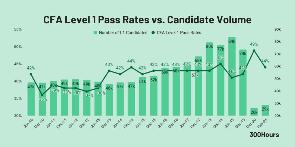 cfa level 1 pass rate vs candidate volume