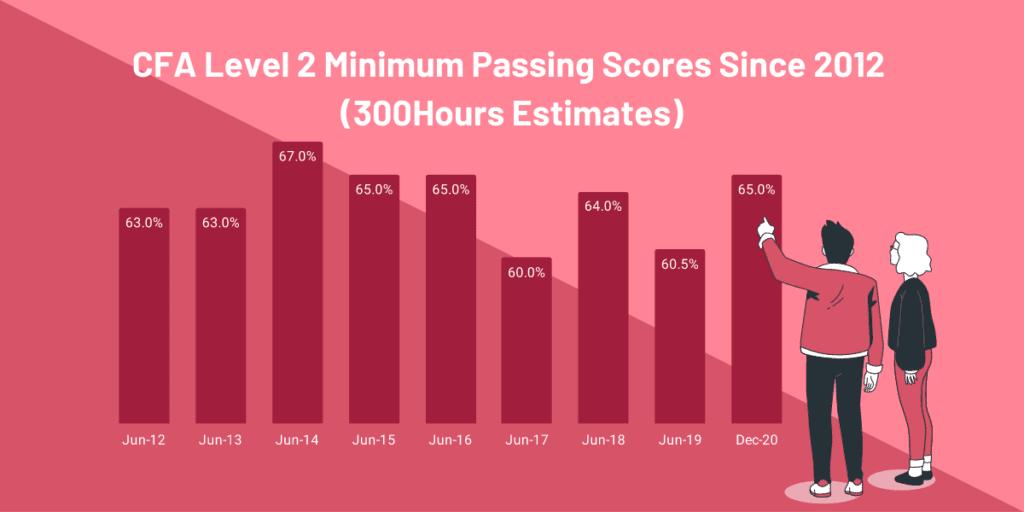 CFA Level 2 Passing Score - 300Hours estimates of Minimum Passing Scores since 2012