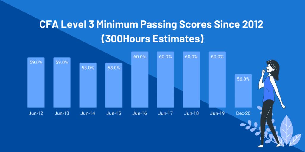 CFA Level 3 Passing Score - 300Hours estimates of Minimum Passing Scores since 2012
