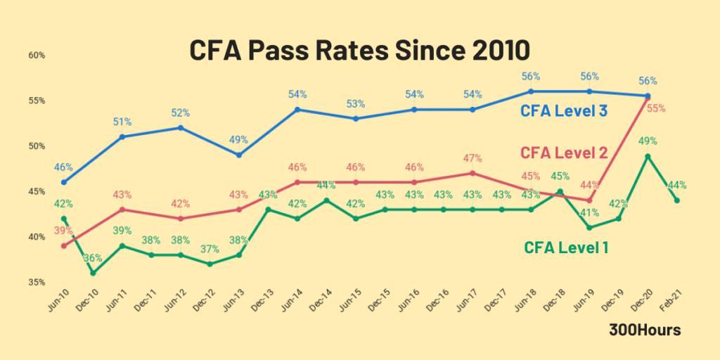 cfa pass rates since 2010